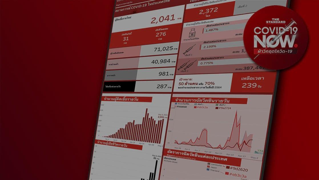 Thumb : COVID-19 Data Analysis Dashboard adapter x The Standard